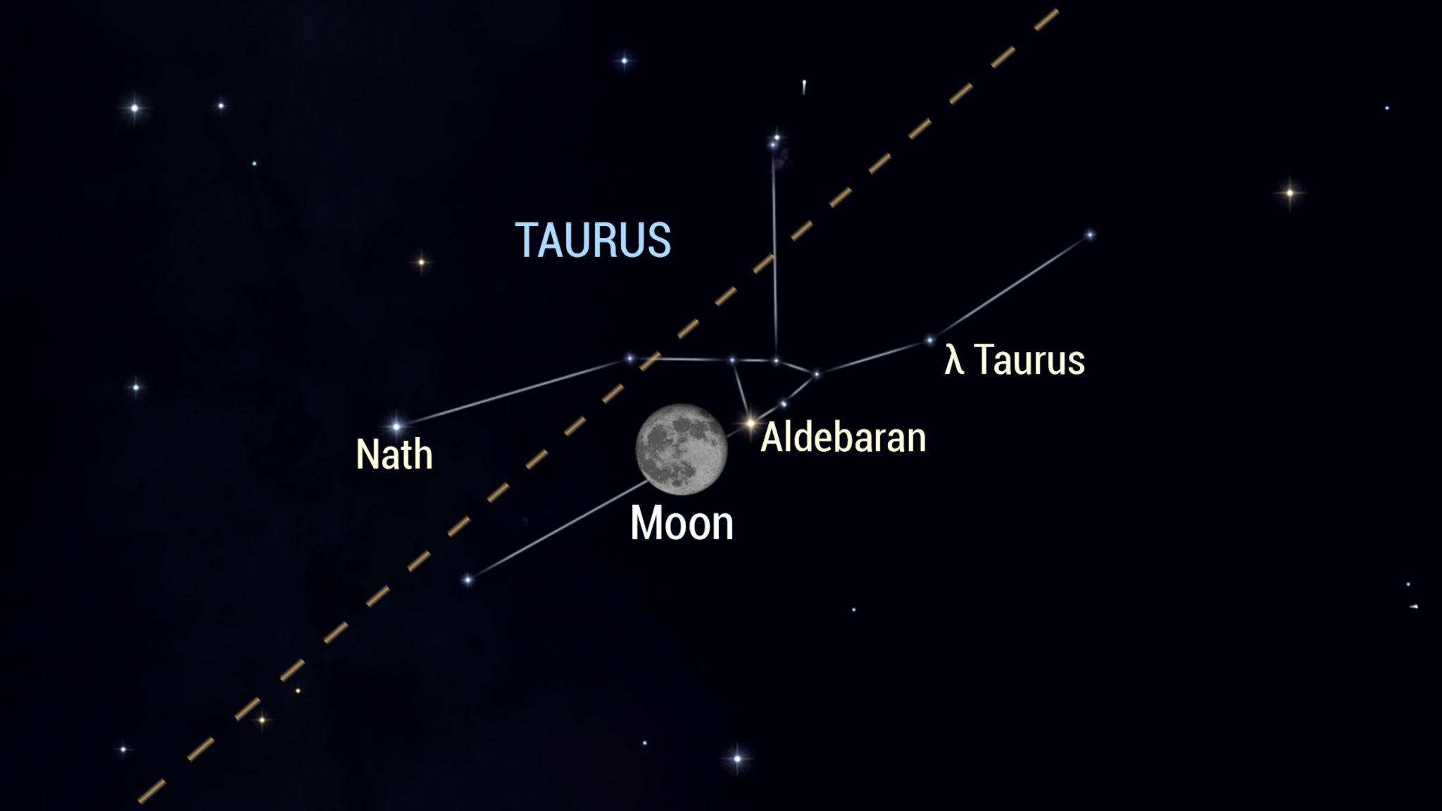 La luna e i pianeti questa settimana