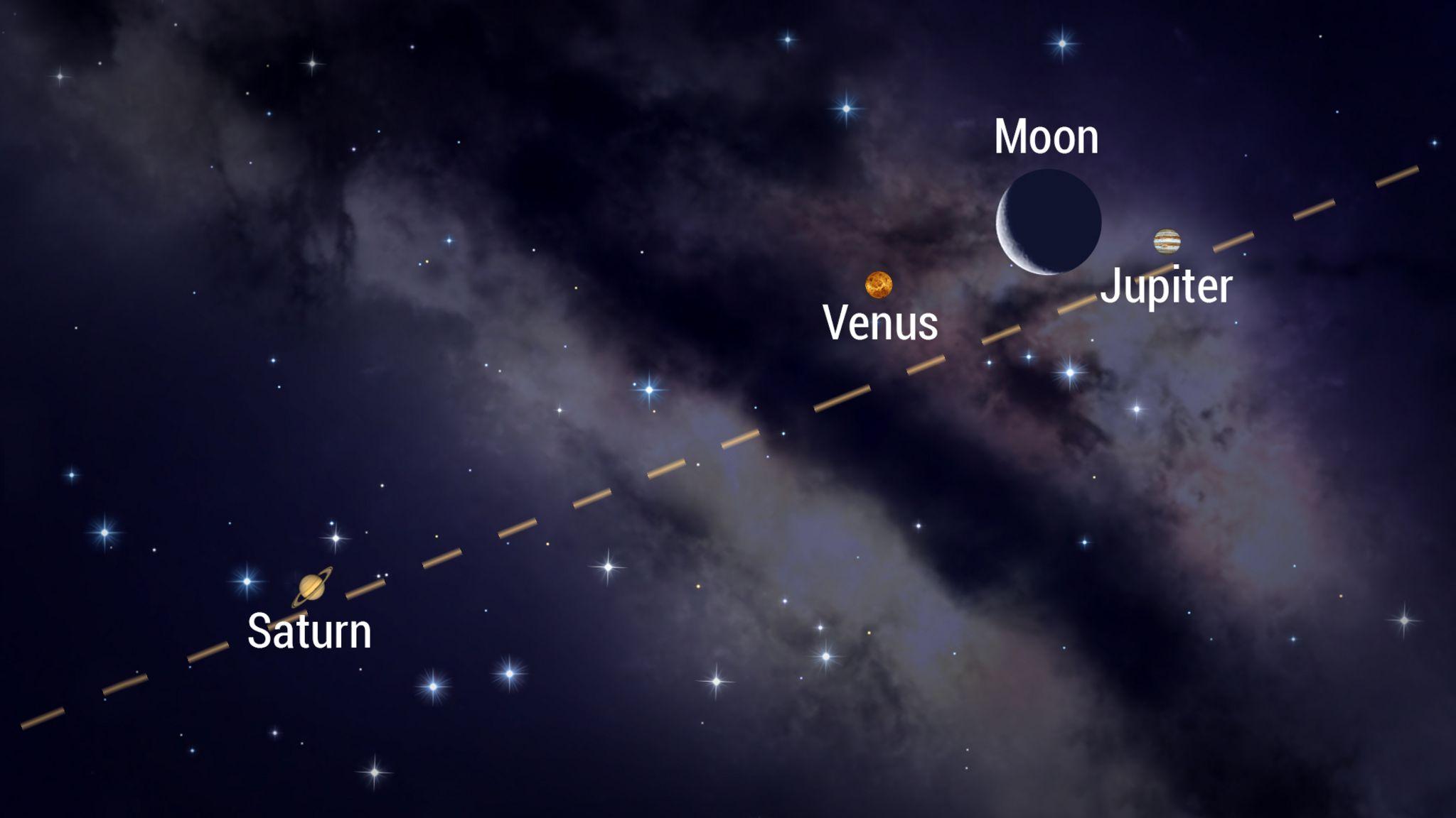 今週の月と惑星
