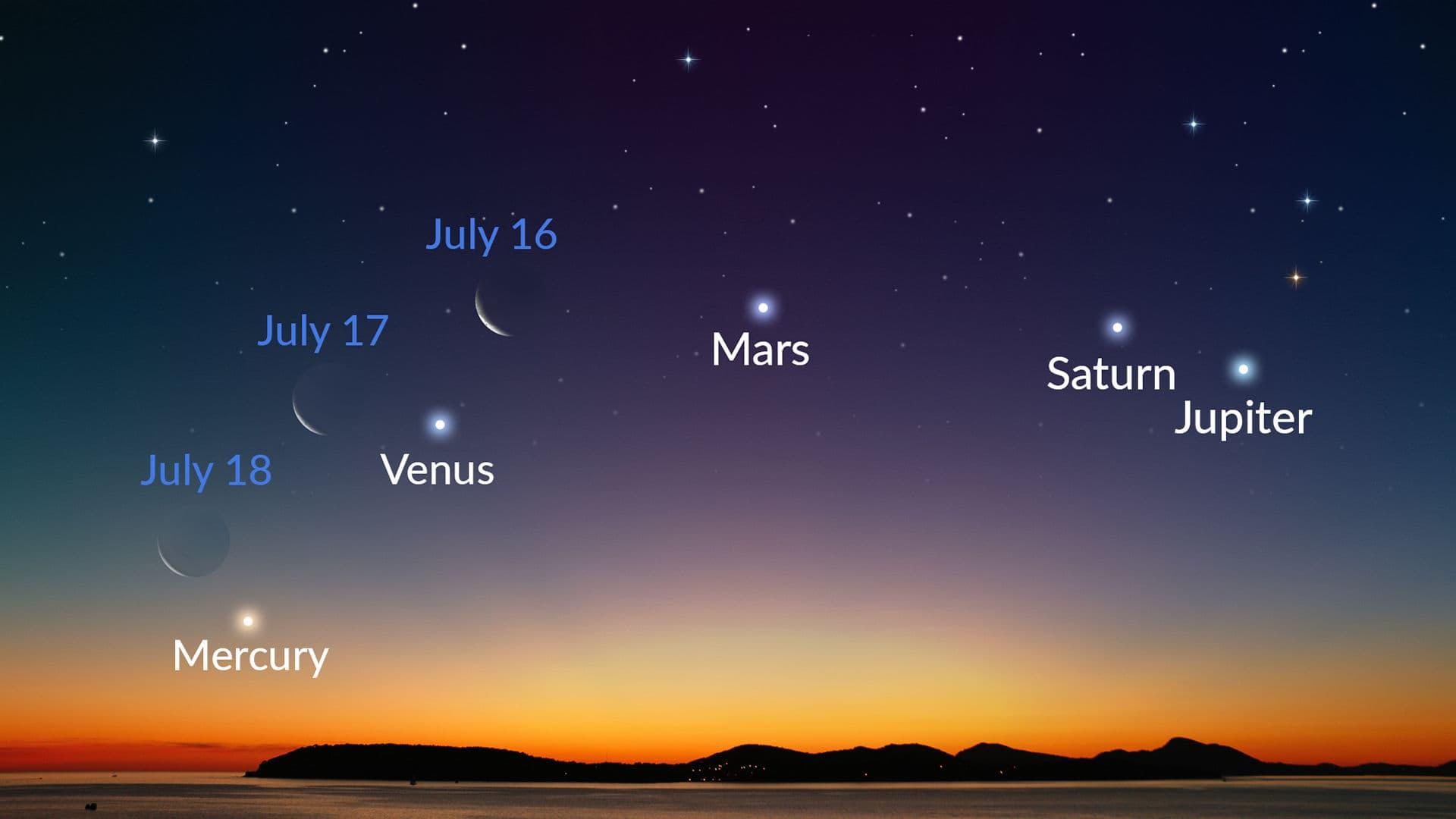 7 월의 가장 밝은 행성 : 보는 방법과 기대하는 것