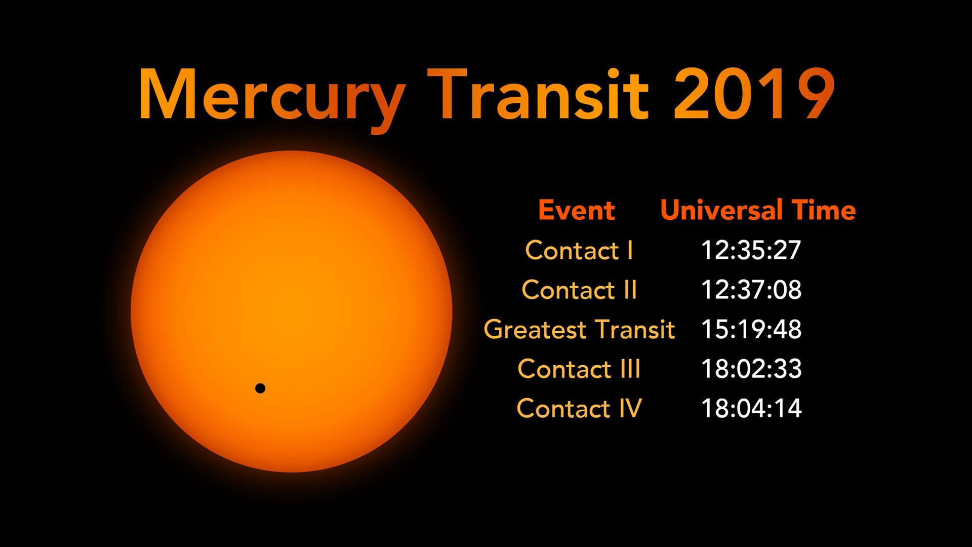 Транзит Меркурия 2019