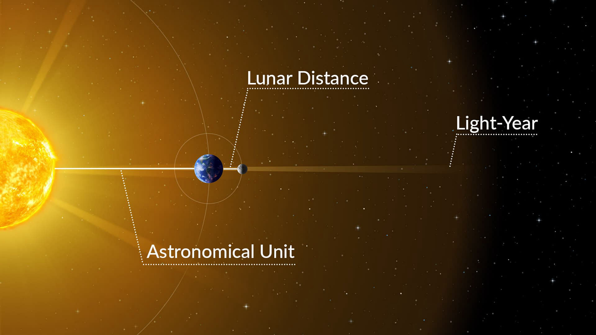 What's bigger: LD, AU or Light-Year?
