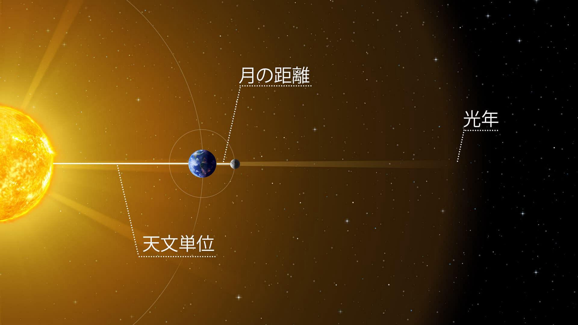 「月の距離」、「天文単位」、「光年」て実際どのくらいなの?