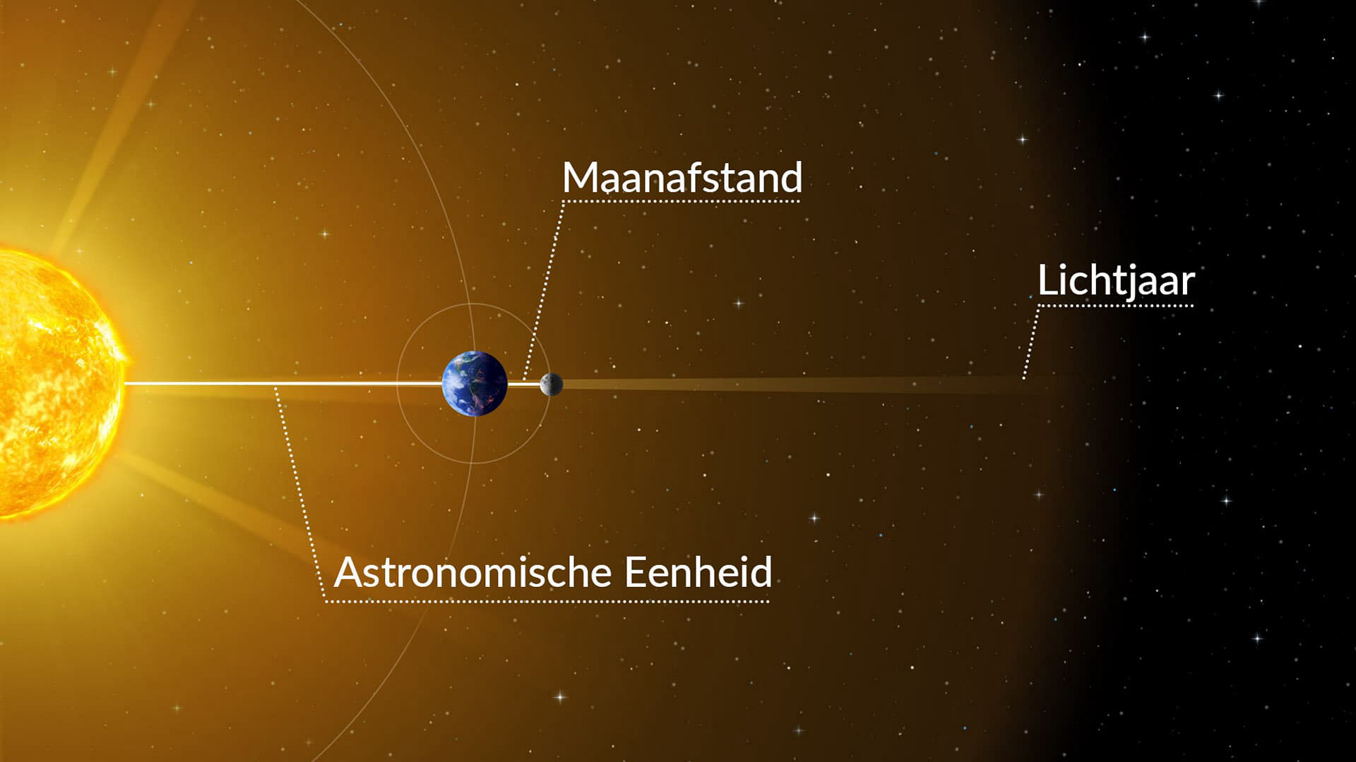 Units of distance used in astronomy