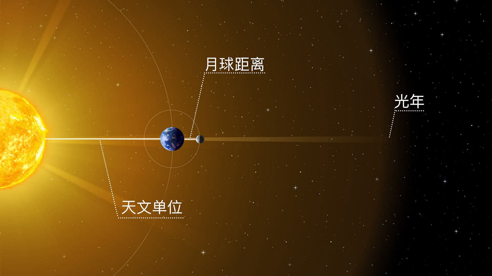 什么是更大:月球距离,天文单位,还是光年?