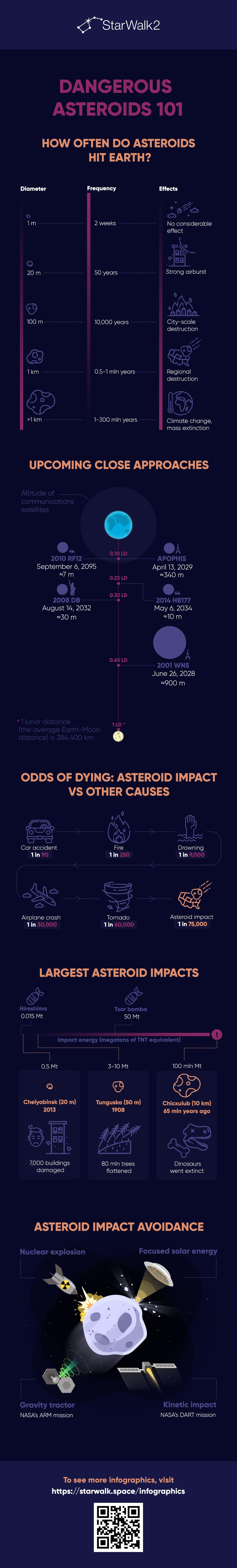 Dangerous Asteroids 101
